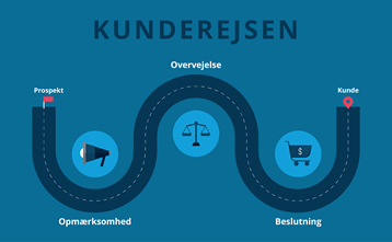 Customer Journey Map: Fra prospekt til kunde